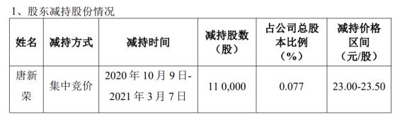 高力股东唐新荣减持11万股 套现约258.5万元