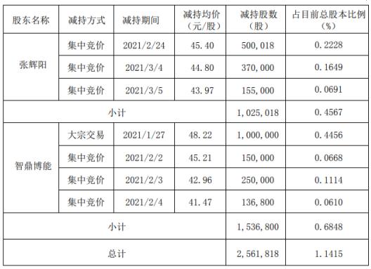 江丰电子2名股东合计减持256.18万股 套现合计约1.21亿