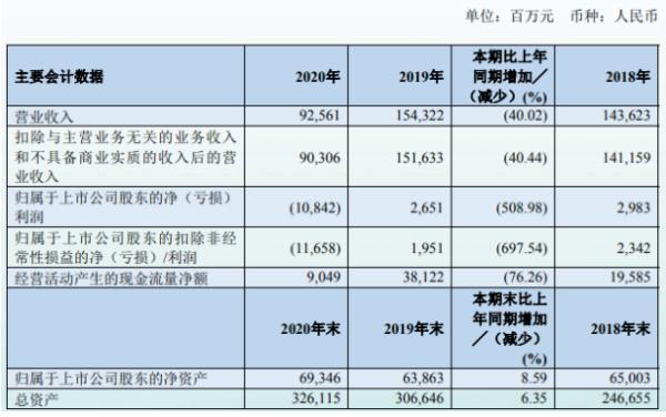 南方航空2020年亏损108.42亿:高管总酬1262.34万元