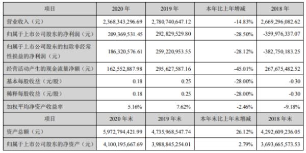 福安药业2020年净利下滑28.5%:董事长37.75薪酬66.03万