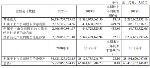 中远海能2020年净利23.7亿增长450%:高管总薪酬1796.7万元
