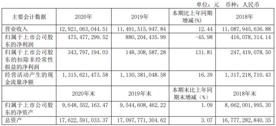 淮河能源2020年净利4.75亿下滑46%:高管总薪酬372万元