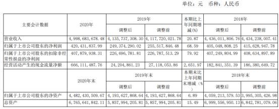 中牧股份2020年净利增长68.59%:董事长王建成薪酬66.38万