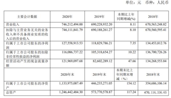晨光新材2020年净利7.35%:董事长丁建峰薪酬89.51万