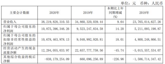 海通证券2020年净利增长14.2%:董事长周杰薪酬120.98万