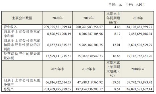 海尔智家2020年净利增长8.17%:董事长梁海山薪酬256万