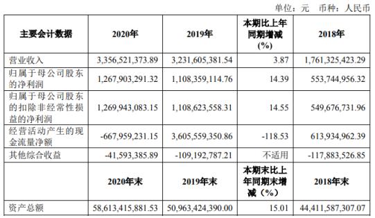 华安证券2020年净利增长14.39%:董事长章宏韬薪酬73.06万