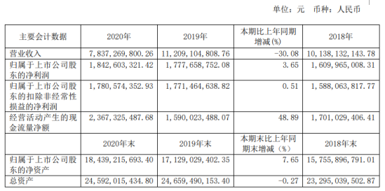 唐山港2020年净利增长3.65%:董事长宣国宝薪酬99.97万