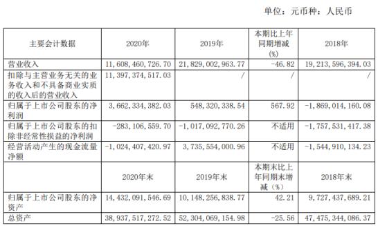 中船防务2020年净利润36.62亿元 增长567.92%:投资收益增加