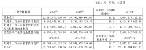 海天味业2020年净利增长19.61%:董事长庞康薪酬682.58万