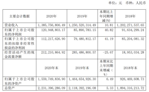 泉峰汽车2020年净利同比增长41%:总经理邓凌曲薪酬253万