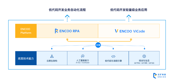首发 RPA平台提供商云扩科技完成B+轮融资,加速RPA+LCAP全球化布局