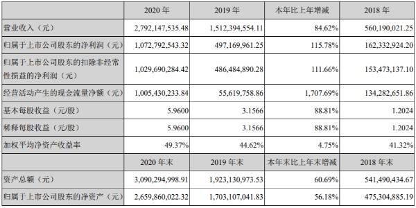 卓胜微2020年实现营收27.92亿元 同比增长84.62%