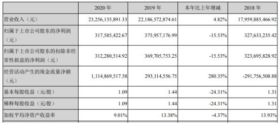 嘉事堂2020年净利下滑15.53%:董事长文利薪酬179万