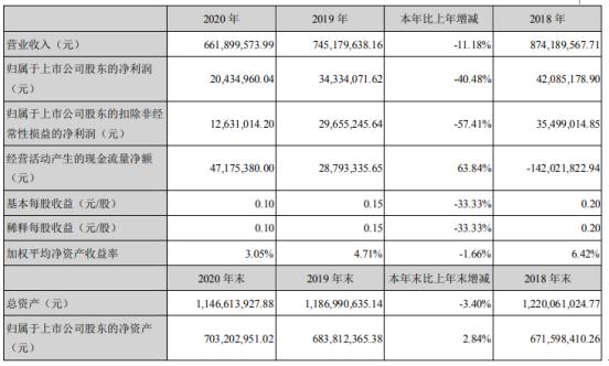 真视通2020年净利下滑40.48%:董事长何小波薪酬40万