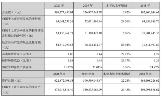 恒而达2020年净利增长29.2%:董事长林正华薪酬36.48万