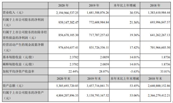新产业2020年净利增长21.56%:董事长饶微薪酬351.6万