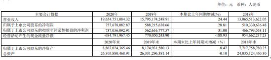 中直股份2020年净利7.6亿增长28.8%:航空产品交付量增加