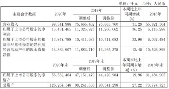 三一重工2020年净利增长36.25%:董事长梁稳根薪酬106万