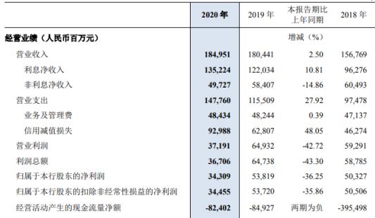 民生银行2020年净利下滑36.25% 董事长高迎欣薪酬225.46万