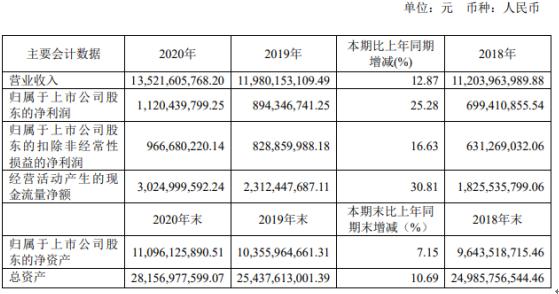 健康元2020年净利增长25.3%:董事长朱保国薪酬312.5万