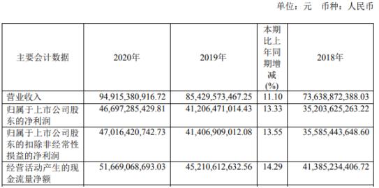 贵州茅台2020年净利467亿增长13%:CFO兼董秘刘刚薪酬60万
