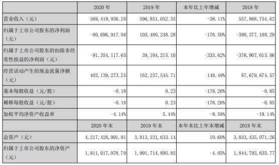 闽东电力2020年亏损8069.69万:高管总薪酬249万元