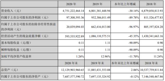 鲁泰A2020年净利下滑90%:董事长刘子斌薪酬95.46万