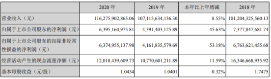 华菱钢铁2020年净利63.95亿增长46%:高管总薪酬442万元