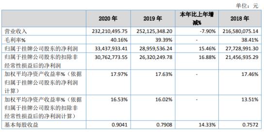 常辅股份2020年净利3344万元 同比增长15.46%