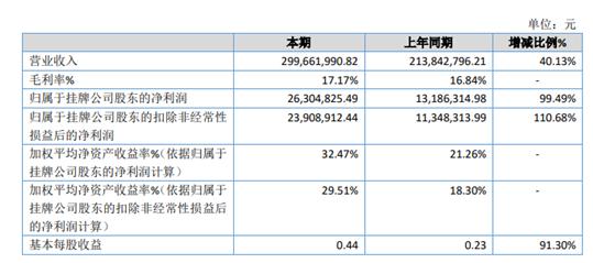 华阳制动2020年净利2631万同比增长100% 商用车需求大增