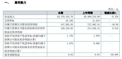 力码科2020年净利减少40.9% 市场推广活动全部取消