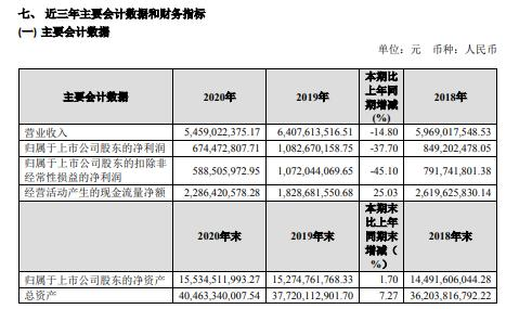 四川成渝2020年净利减少37.7%:通行费收入大幅度减少