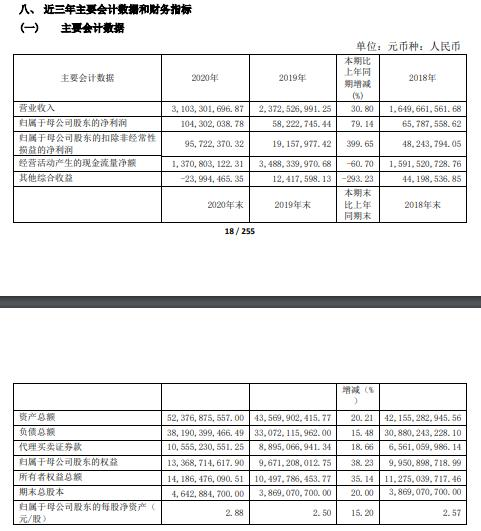 中原证券2020年净利增长79%:董事长菅明军薪酬99.6万