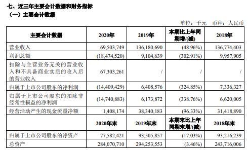 中国国航2020年亏损144亿客座率下降:高管总薪酬1581.57万