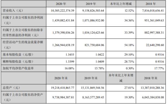 中航光电2020年净利14.39亿增长34.36%:投资收益增加