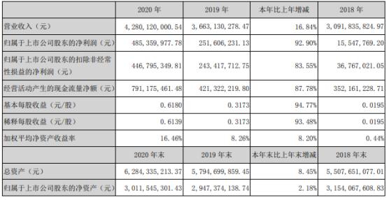 康力电梯2020年净利增长92.9%:董事长王友林薪酬123万