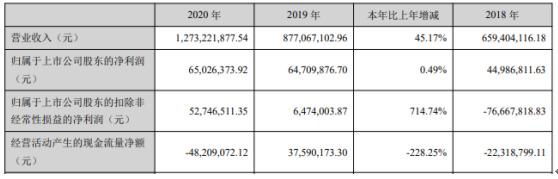 川润股份2020年净利增长0.49%:董事长罗永忠薪酬55万
