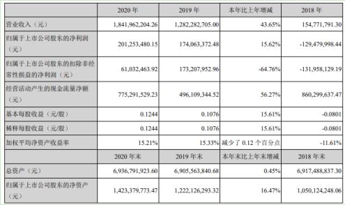 津滨发展2020年净利同比增长15.6%:董秘于志丹薪酬52万元