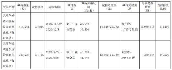 瀚川智能2名股东合计减持75.75万股 套现合计2848.05万