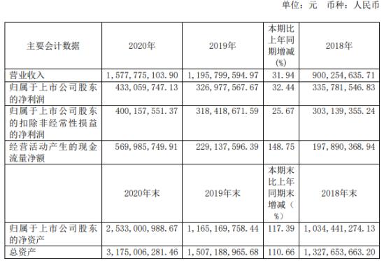 道通科技2020年净利4.33亿增长32%加大市场开拓力度 董事长李红京薪酬35.14万