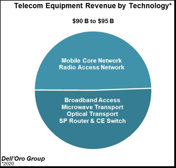 华为持续领先全球电信设备市场:份额逆势增至31%