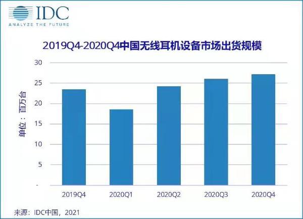 2020中国无线耳机市场出货量达9610万台,手机厂商占比近四成