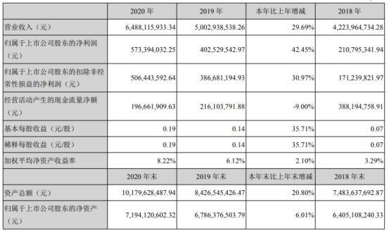 红日药业2020年净利增长42.45% 医疗器械业务增长