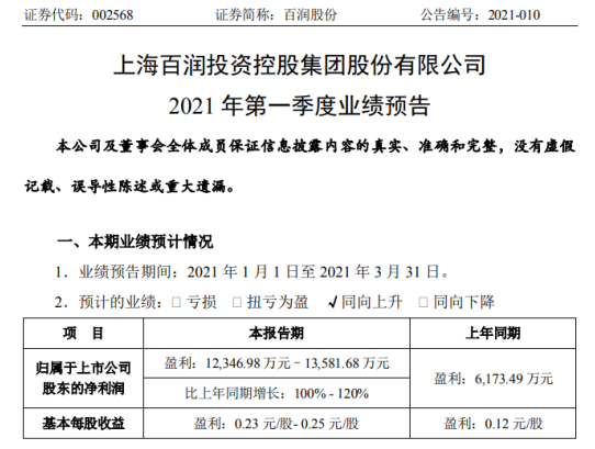 百润公司预计2021年第一季度净利润增长100%-120%