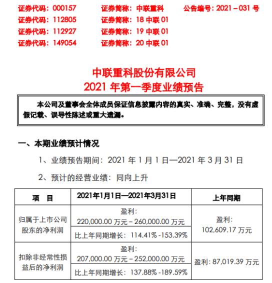 中联重科2021年第一季度预计净利增长114.41%-153.39% 海外需求复苏