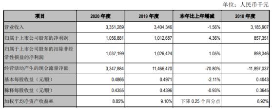 江阴银行2020年净利增长4.36% 利息净收入增长