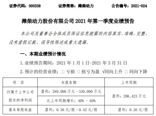 潍柴动力2021年第一季度预计净利增长40%-60% 产品销量增长