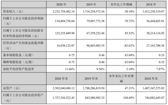 中宠股份2020年净利增长70.72% 报告期内加强研发力度