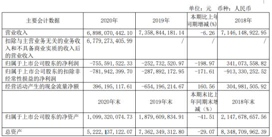 申华控股2020年亏损7.56亿 销售规模下降